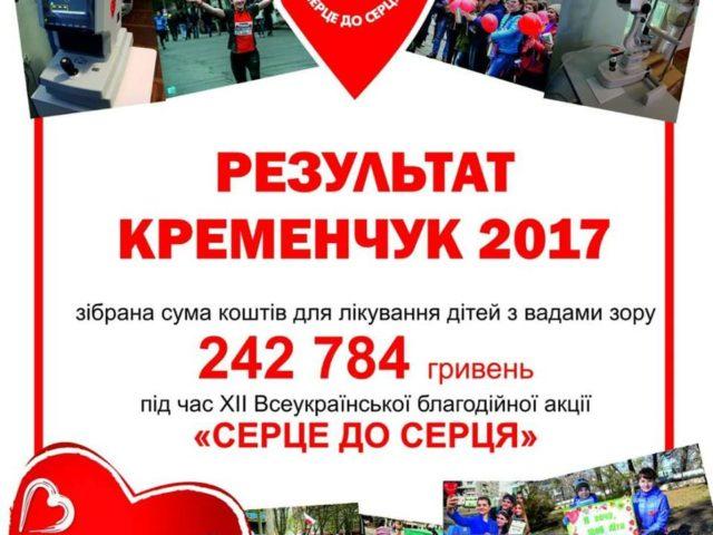 Обладнання для Кременчуцької міської дитячої лікарни було передано